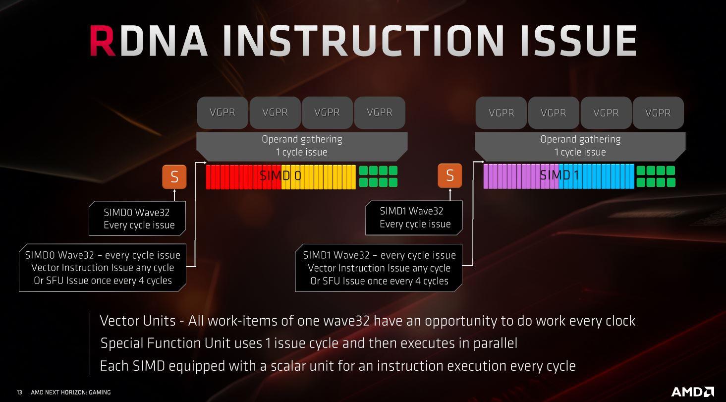 AMD Radeon RX 5700 y Radeon RX 5700 XT, un paso en la dirección correcta 34