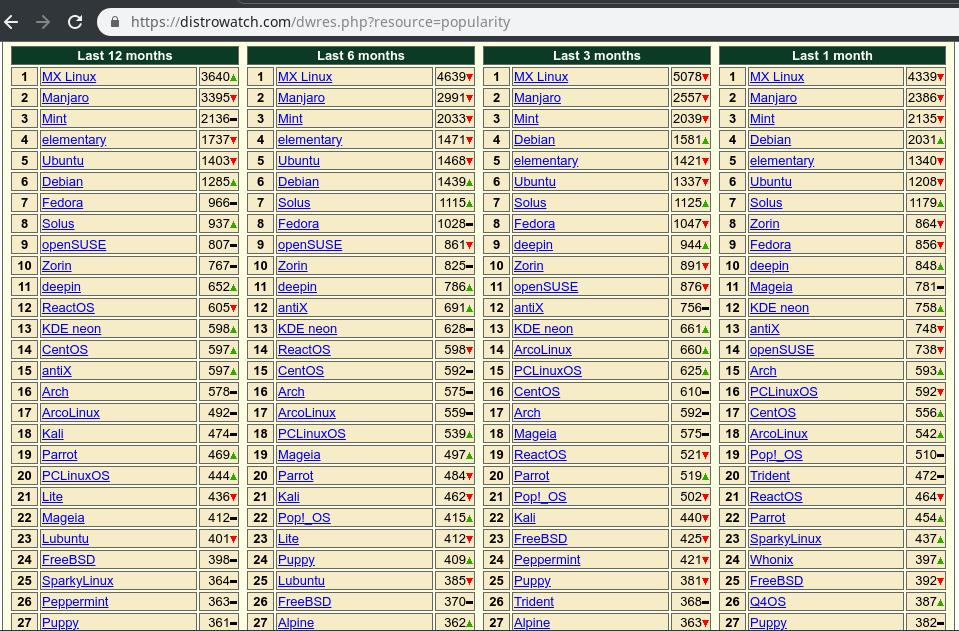 MX Linux es la distribución mas popular en Distrowatch