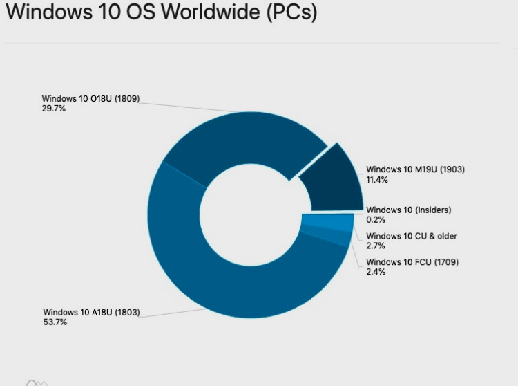 Windows 10 sigue fragmentado en tres trozos 32