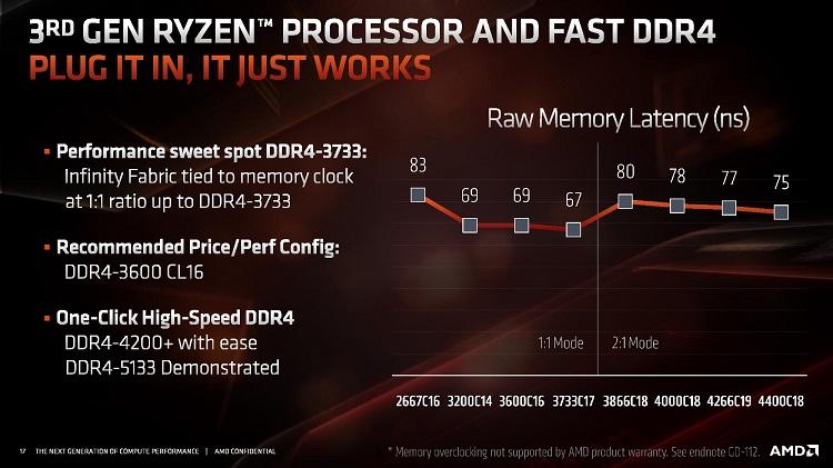 Rendimiento de Ryzen 3000 con DDR4 a diferentes velocidades: ¿donde está el punto óptimo? 35