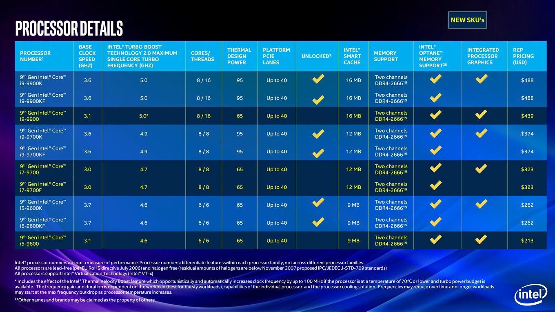 El Core i9 10900KF tiene 10 núcleos y 20 hilos, requiere socket LGA1159 35