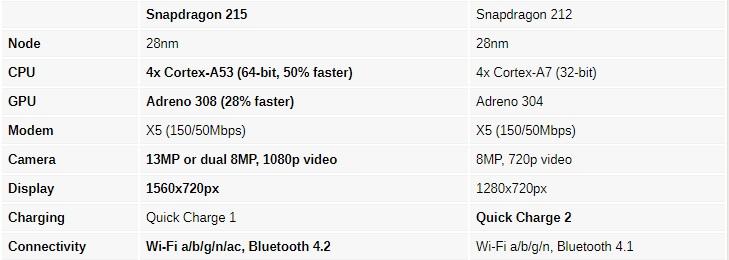 Qualcomm renueva su gama baja con el SoC Snapdragon 215 31