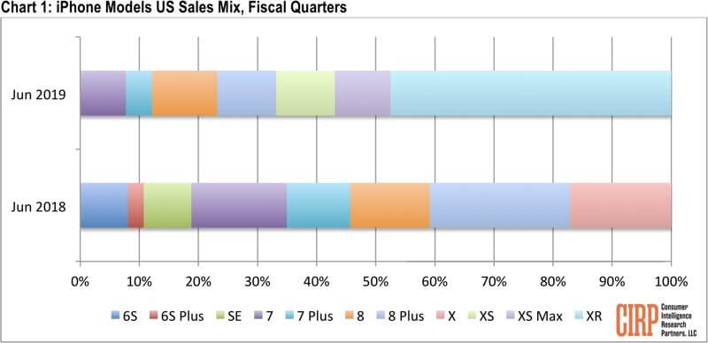 Las ventas del iPhone XR confirman que Apple necesita un iPhone barato 31