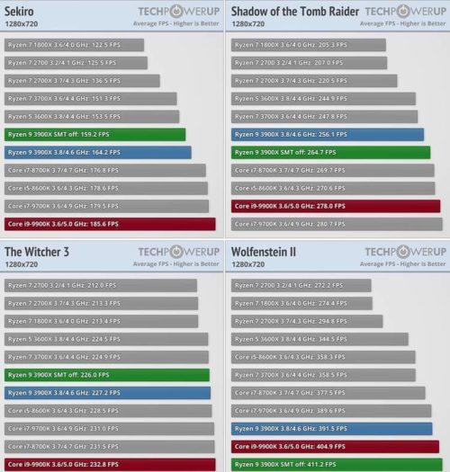 Ryzen 9 3900X sin SMT frente a Core i9 9900K en juegos y aplicaciones 42