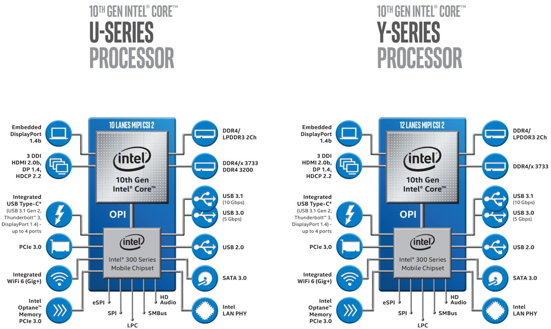 Intel envía los procesadores Ice Lake de 10 nm a los OEM 33