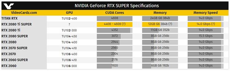 NVIDIA no descarta lanzar una RTX 2080 TI Super 34