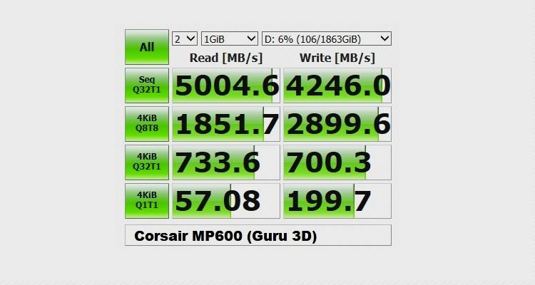 Corsair lanza los SSDs NVME MP600 compatibles con PCIE Gen 4 32