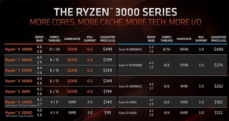 AMD tiene un problema con los 5 GHz y debe empezar a olvidarlo 30