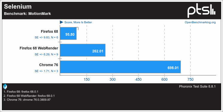 Chrome y Firefox comparados utilizando el benchmark para pruebas sintéticas Selenium con MotionMark