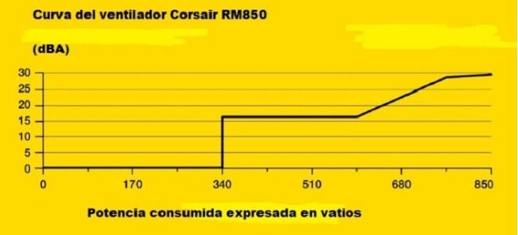 Corsair RM850, análisis: potencia y fiabilidad a buen precio 43