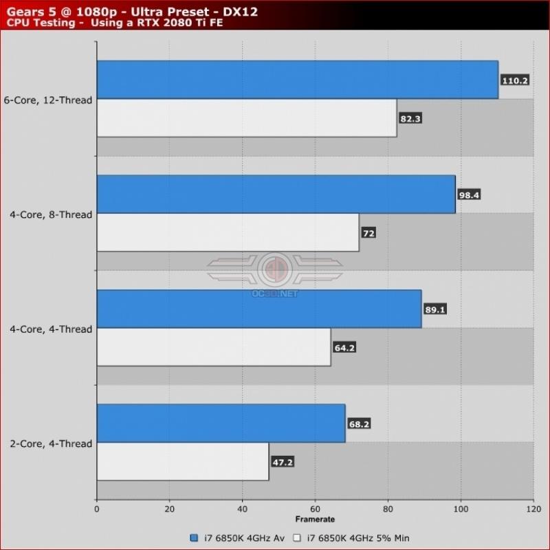 Gears 5 estará optimizado para aprovechar de verdad el PC 32