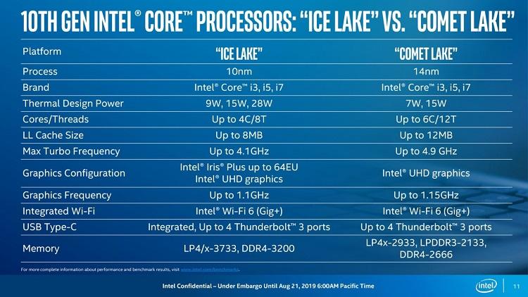 Intel presenta los procesadores Comet Lake de bajo consumo en proceso de 14 nm 37