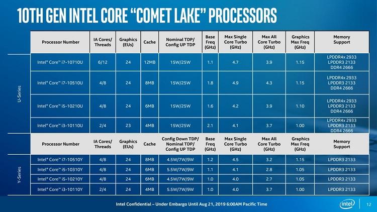 Intel presenta los procesadores Comet Lake de bajo consumo en proceso de 14 nm 39