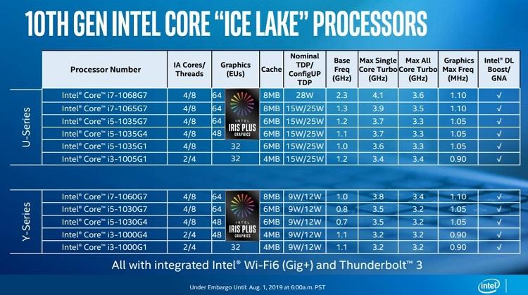 Intel presenta los procesadores Core de décima generación basados en la arquitectura Ice Lake 34