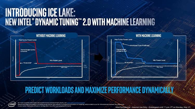 Intel presenta los procesadores Core de décima generación basados en la arquitectura Ice Lake 36