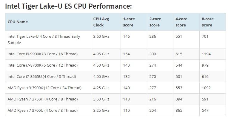 Intel Tiger Lake-U (bajo consumo) supera al Intel Core i7 8700K 38