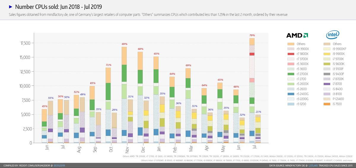 AMD cuadriplica las ventas de Intel en Alemania, pero tiene un problema importante 34