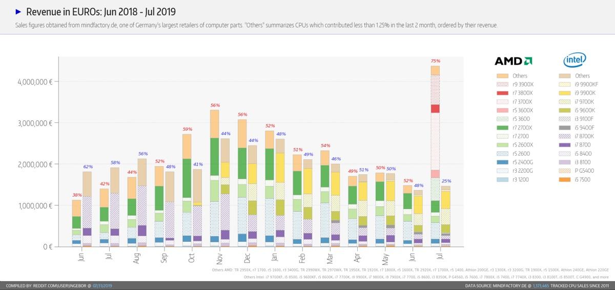 AMD cuadriplica las ventas de Intel en Alemania, pero tiene un problema importante 36