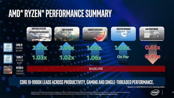 Intel frente AMD