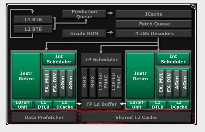 Los procesadores AMD FX no tienen ocho núcleos reales, AMD tendrá que indemnizar 31