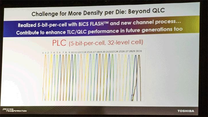 SSDs más baratos gracias a la memoria NAND Flash PLC 31
