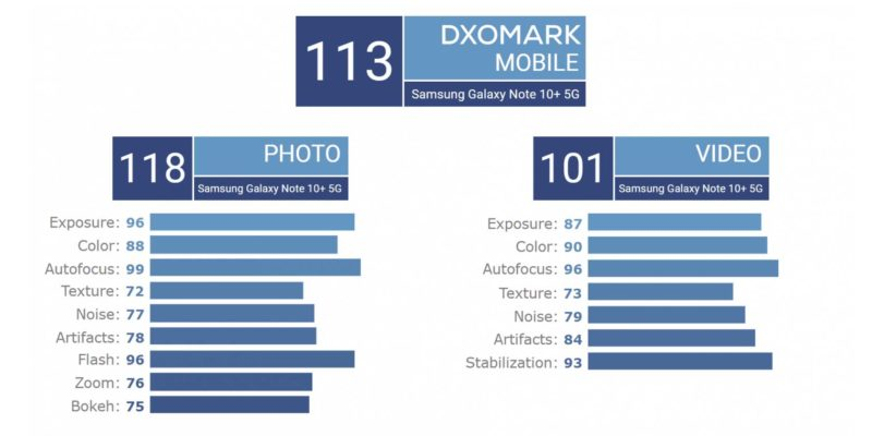 Samsung Galaxy Note 10 Plus DxOMark