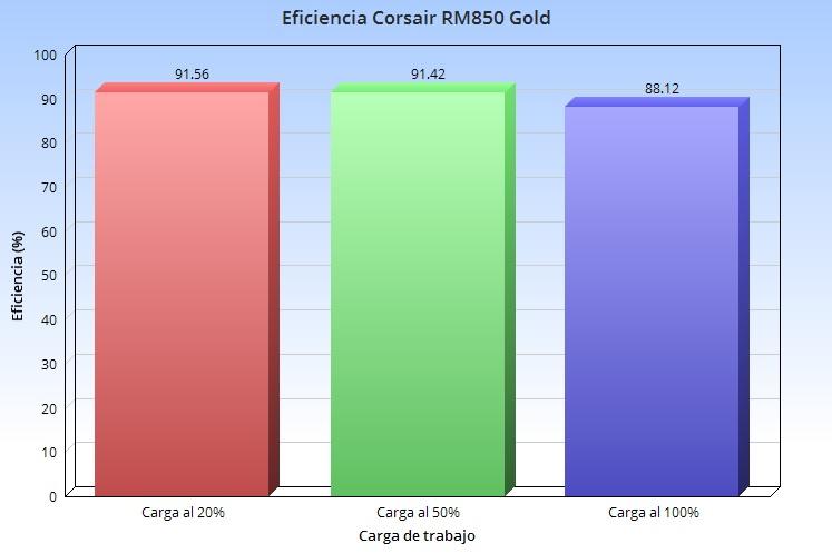 Corsair RM850, análisis: potencia y fiabilidad a buen precio 45