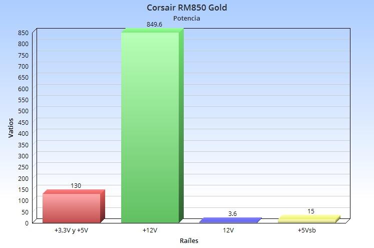 Corsair RM850, análisis: potencia y fiabilidad a buen precio 47