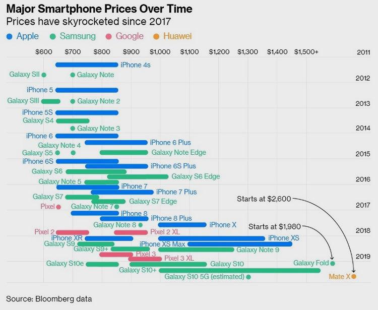 El precio de los smartphones tope de gama se ha multiplicado por cuatro 32