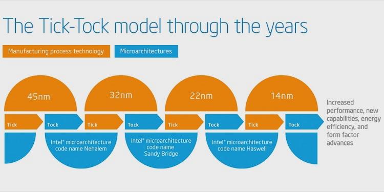 Intel presenta los procesadores Core de décima generación basados en la arquitectura Ice Lake 32