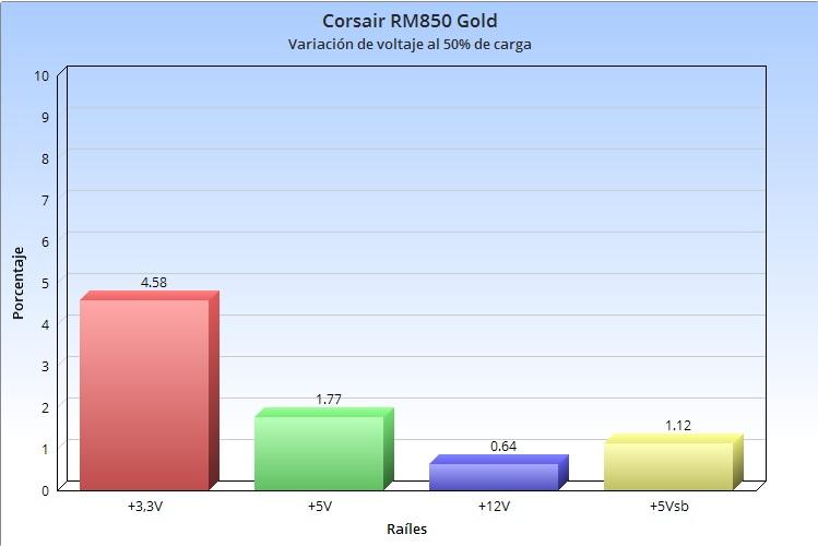 Corsair RM850, análisis: potencia y fiabilidad a buen precio 49