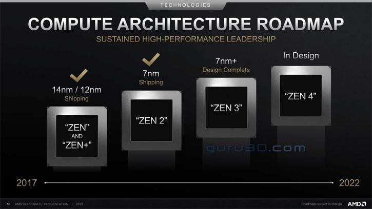 AMD ya trabaja en GPUs Radeon RDNA 2 fabricadas en 7 nm+ 37