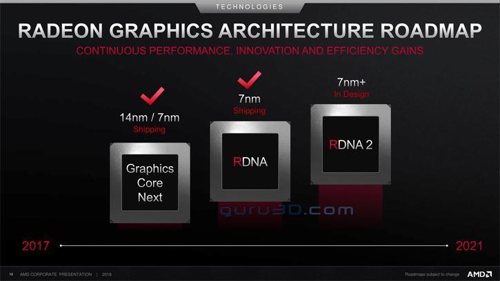 AMD ya trabaja en GPUs Radeon RDNA 2 fabricadas en 7 nm+ 35