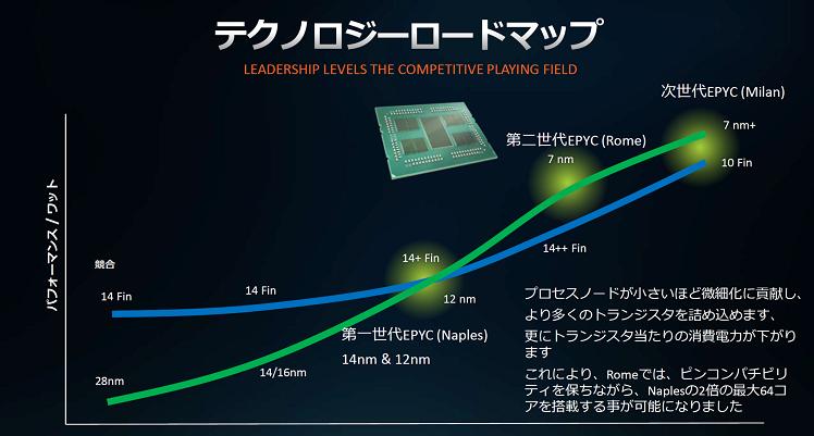 AMD Zen 3 (7 nm+) superará en rendimiento por vatio a Intel Ice Lake (10 nm) 35