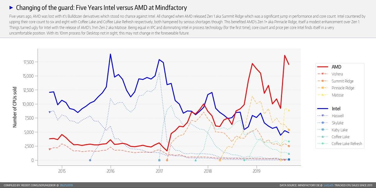 AMD contra Intel, cinco años de titánica lucha y Ryzen como vencedor indiscutible 33