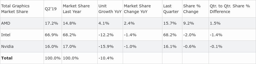 Cuota de envíos de GPU de Intel, AMD y NVIDIA en el segundo trimestre de 2019