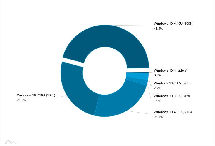 Cuotas de las distintas versiones de Windows 10