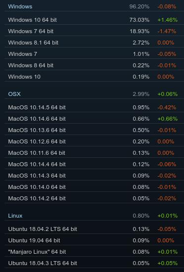Cuotas de los sistemas operativos en Steam en agosto de 2019