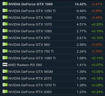 GPU más utilizadas por los usuarios de Steam en agosto de 2019