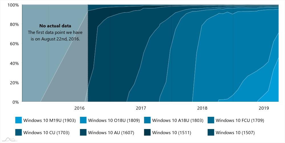 Histórico de la distintas versiones de Windows 10