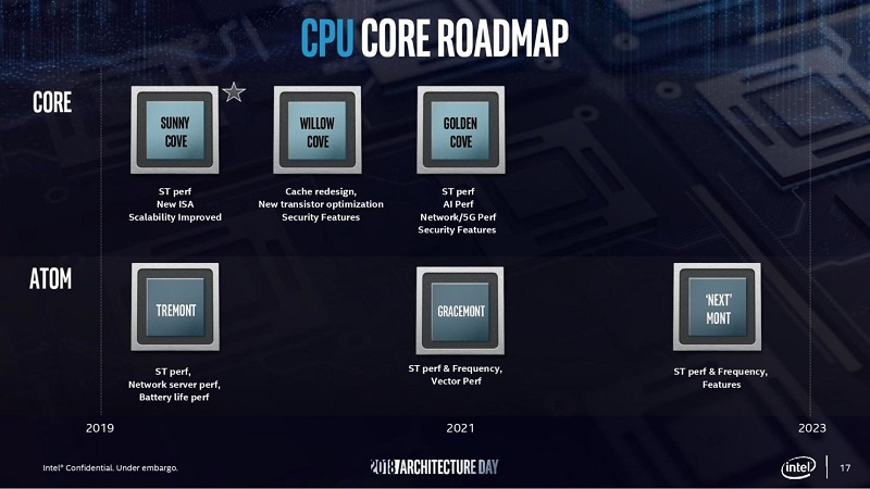 Intel trabaja en una arquitectura CPU muy ambiciosa que barrerá a Sunny Cove 30