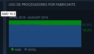 Intel Vs AMD en CPU en la encuesta de Steam de agosto de 2019