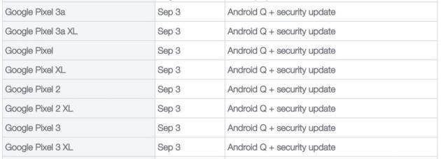 Android 10 llegará hoy a los smartphones Google Pixel 32