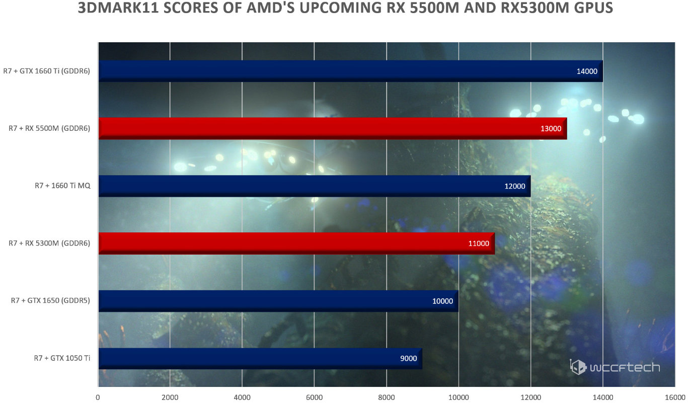 Radeon RX 5500M y RX 5300M,
