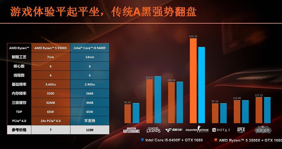 AMD democratiza los seis núcleos con los Ryzen 5 3500 y Ryzen 5 3500X 38