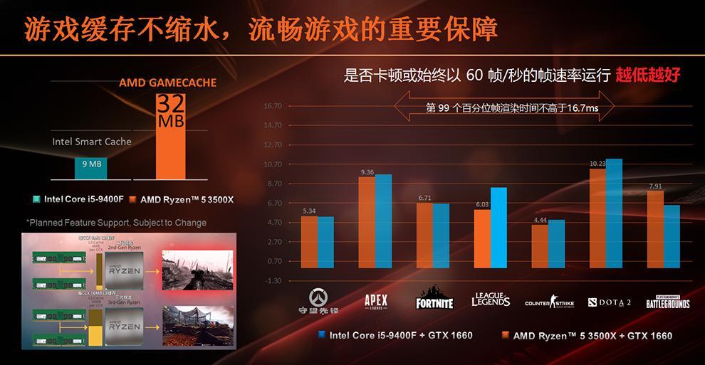 AMD democratiza los seis núcleos con los Ryzen 5 3500 y Ryzen 5 3500X 36