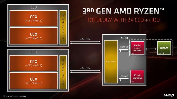 AMD tiene problemas con el Ryzen 9 3950X y ha decidido retrasarlo 30