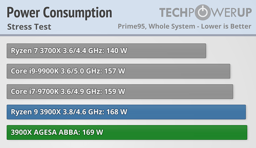 AMD ha resuelto los problemas del modo turbo de los Ryzen 3000 37