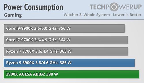 AMD ha resuelto los problemas del modo turbo de los Ryzen 3000 39