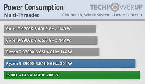AMD ha resuelto los problemas del modo turbo de los Ryzen 3000 41